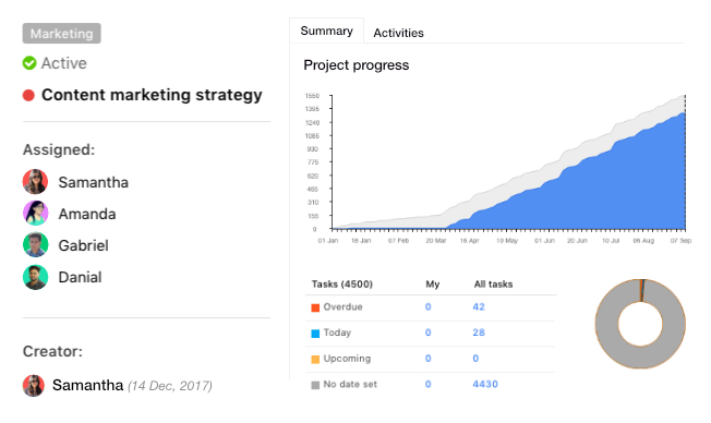 Asana vs ProofHub - Project overview and project templates