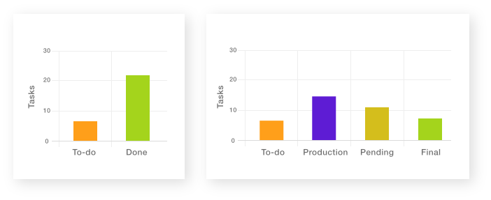 Workflow task reports