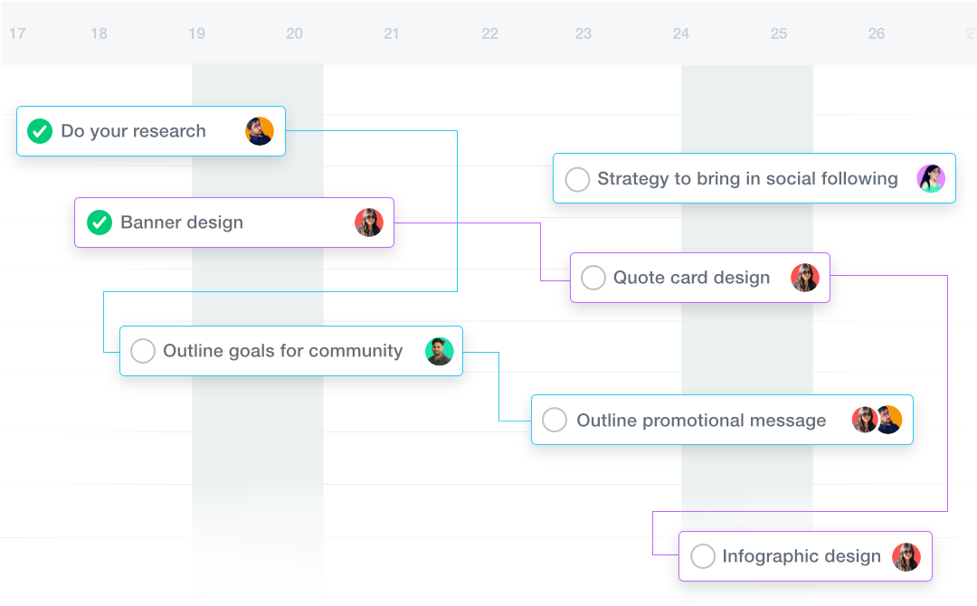 all Gantt, how to manage a project from start to finish