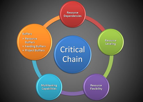 critical chain project management technique