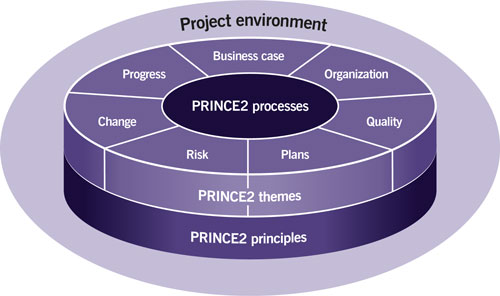 prince2 project management technique