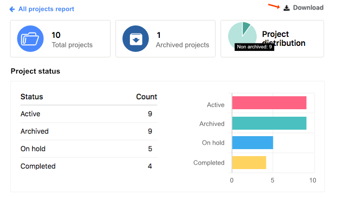 New in ProofHub: Now use default 'All projects report' to see where  all the projects stand