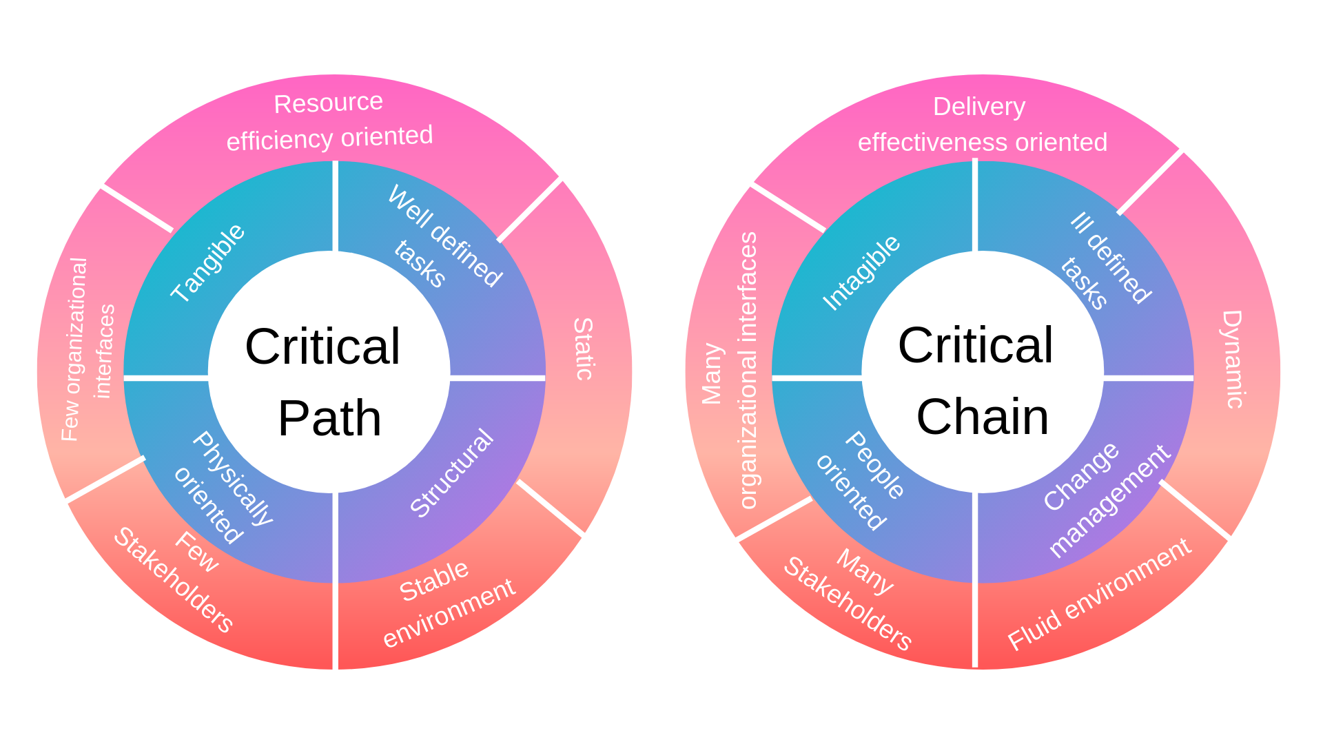Critical Path and the Critical Chain - ProofHub