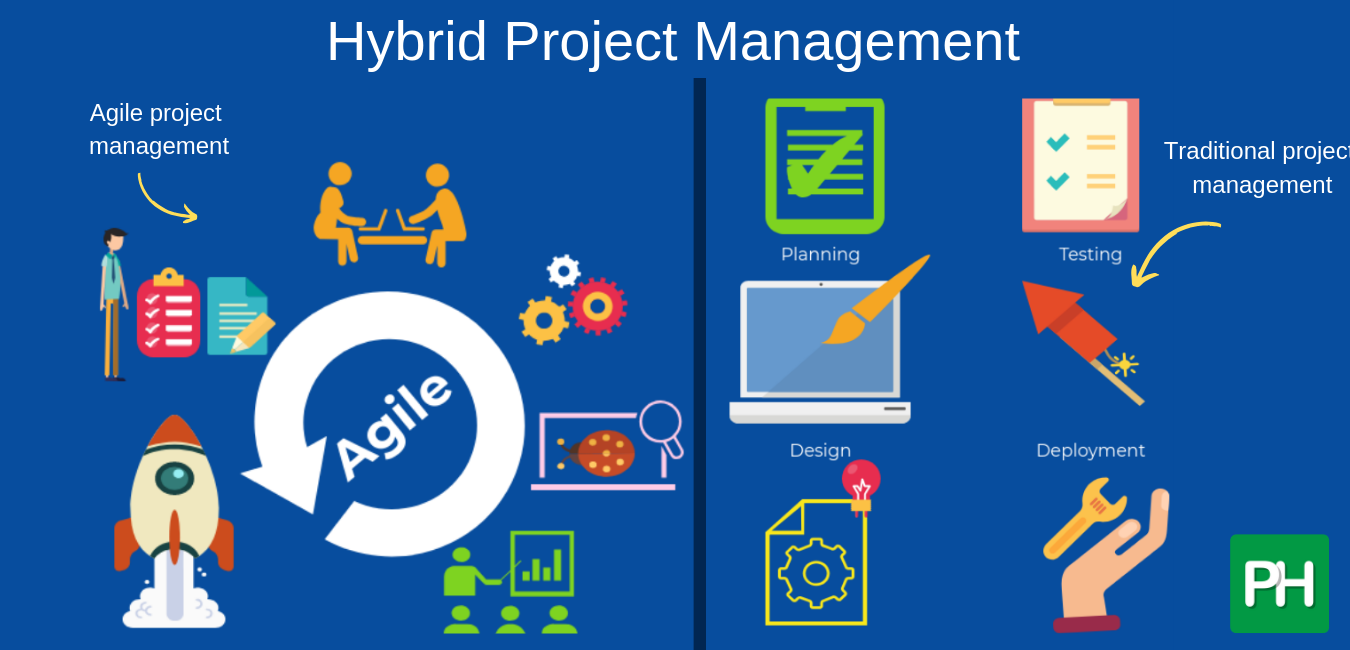 Inclusion of hybrid project management approaches
