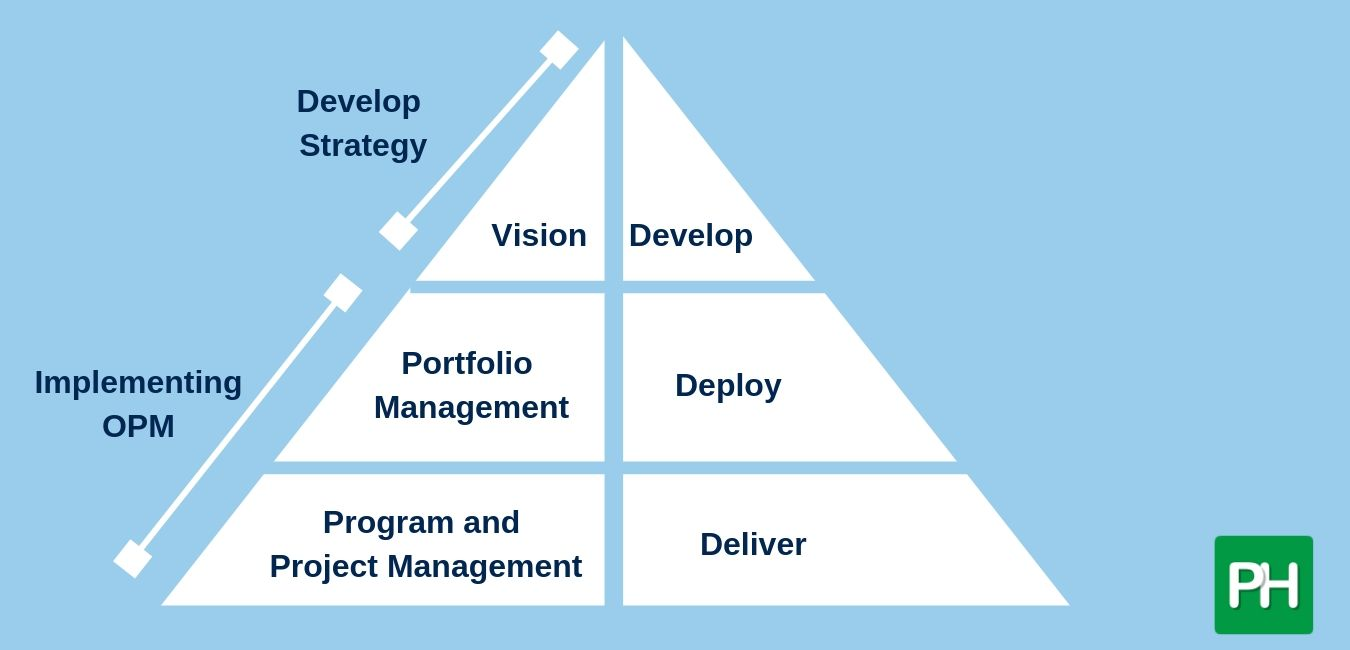 Project Management to Drive Strategic Objectives