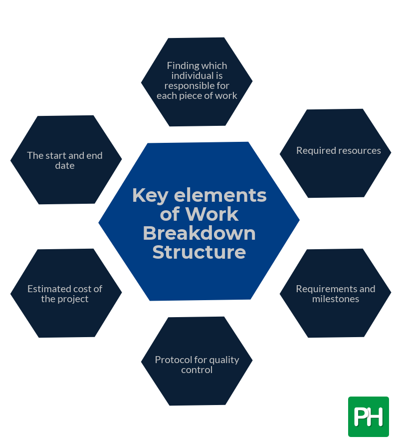Key elements of Work Breakdown Structure