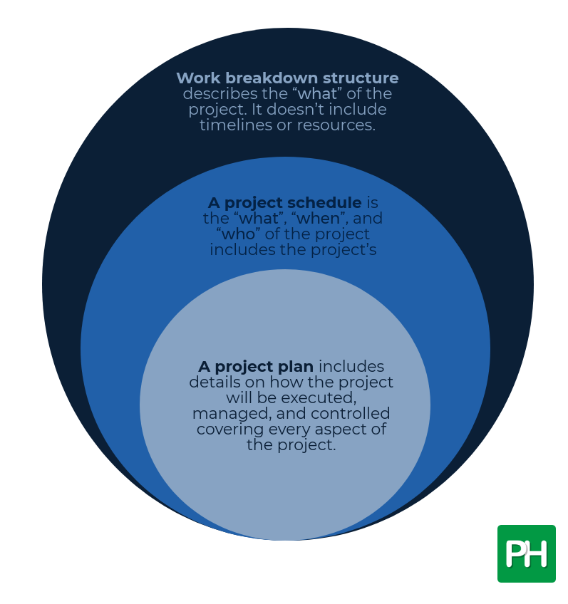 Work Breakdown Structure vs Project Schedule vs Project Plan