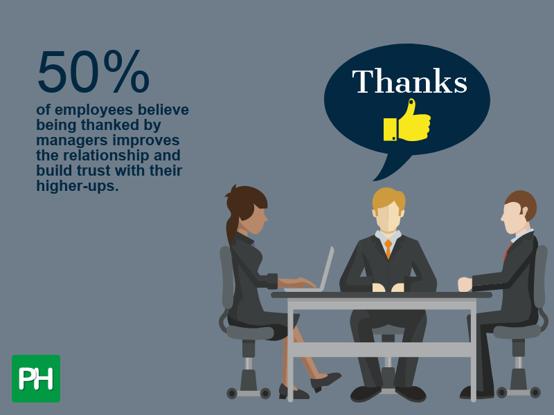 50% of employees believe being thanked by managers improves the relationship and build trust with their higher-ups.