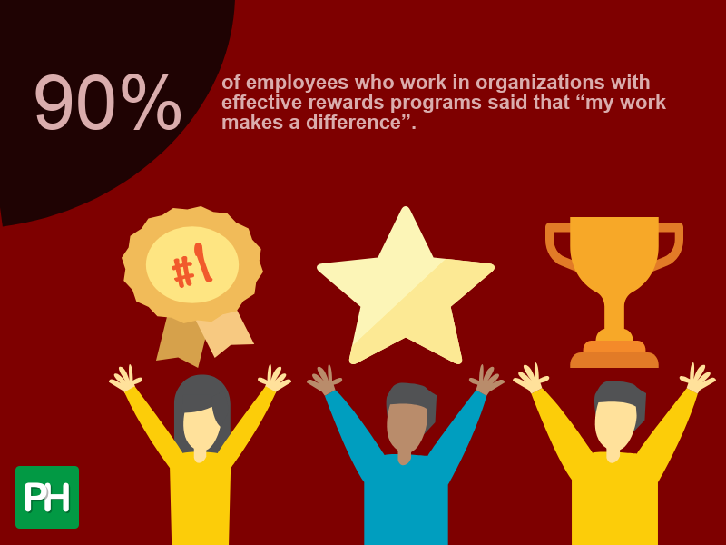 "90% of employees who work in organizations with effective rewards programs said that ""my work makes a difference"""