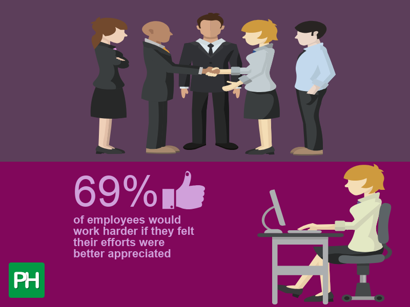69% of employees would work harder if they felt their efforts were better appreciated