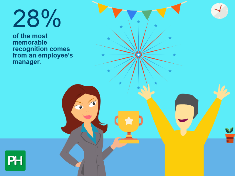 28% of the most memorable recognition comes from an employee's manager.