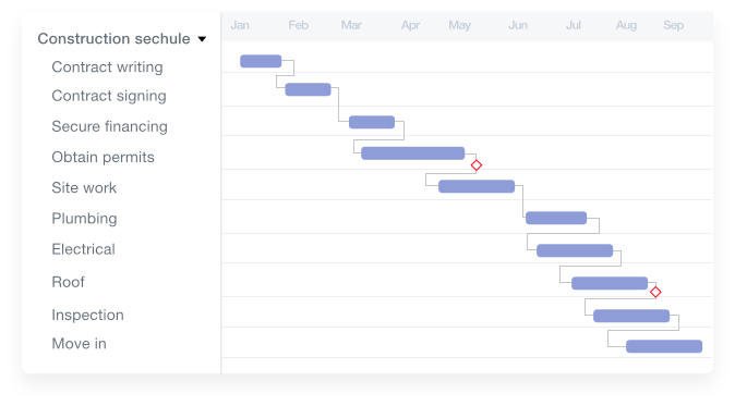 Gantt chart template for construction scheduling