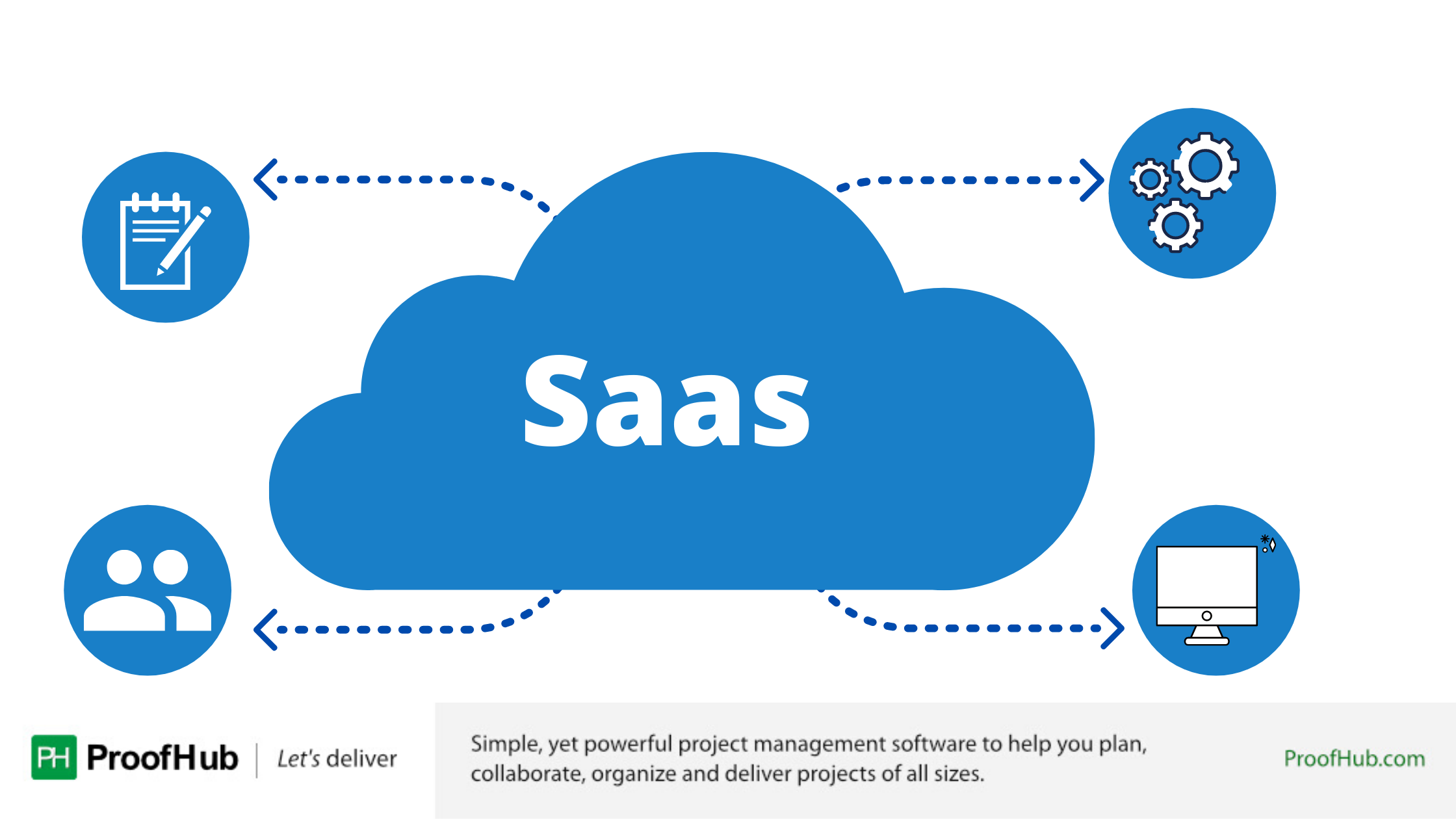 Best SaaS Applications For Businesse