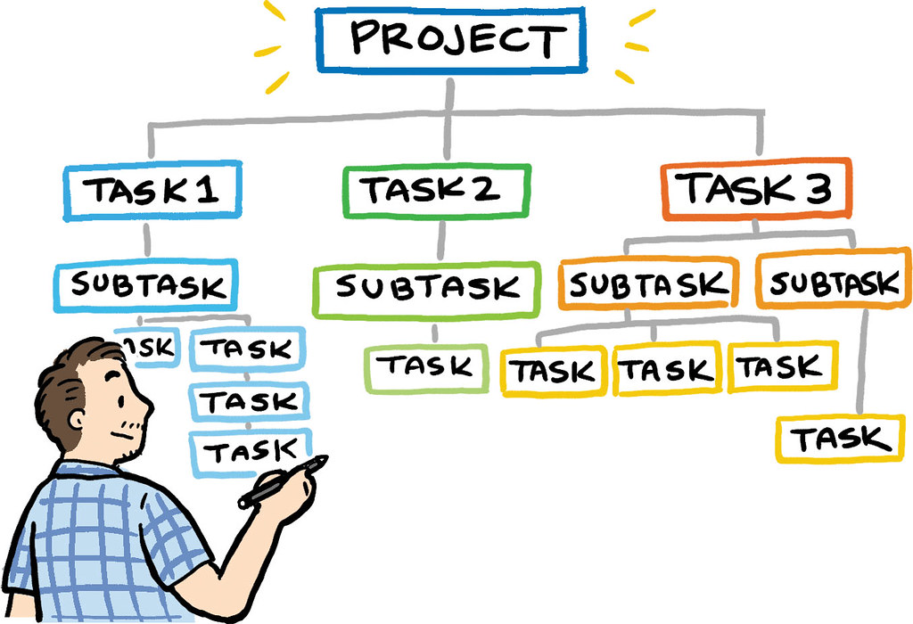 Break the Entire Project into Smaller Tasks/Activities