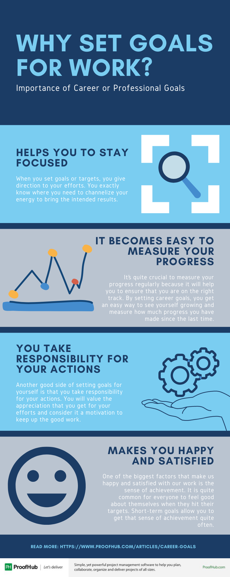 Why Set Goals for Work
