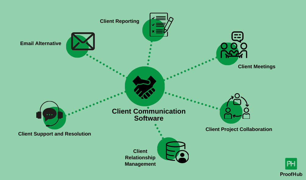 client communication tool for your business