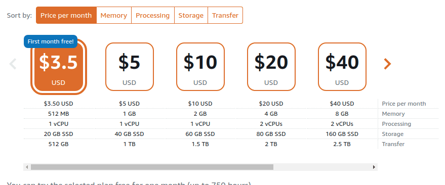 Lightsail Pricing detail