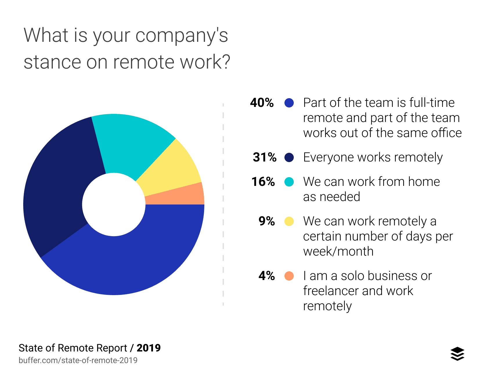 company stance on remote work