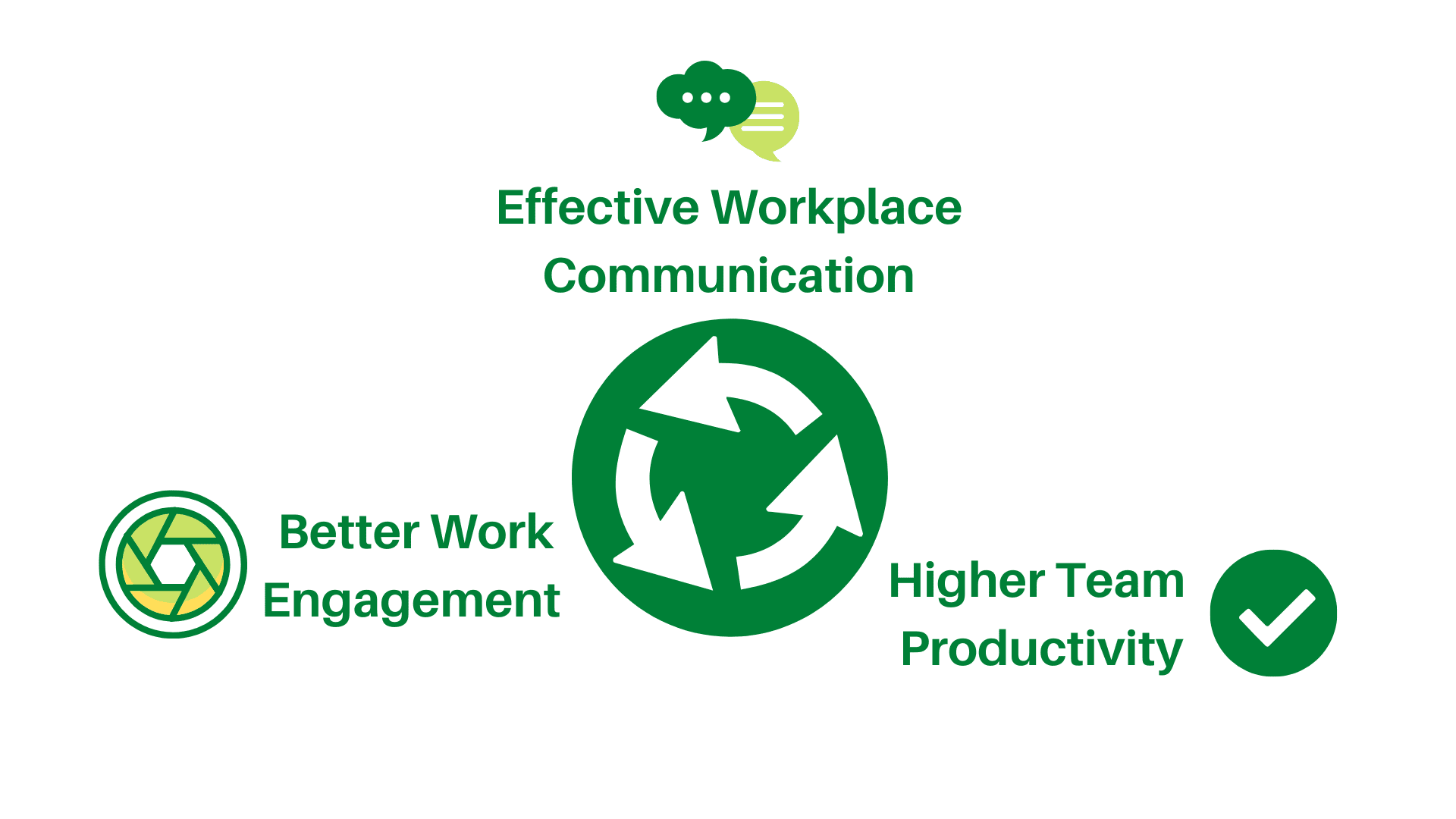 Effective workplace communication