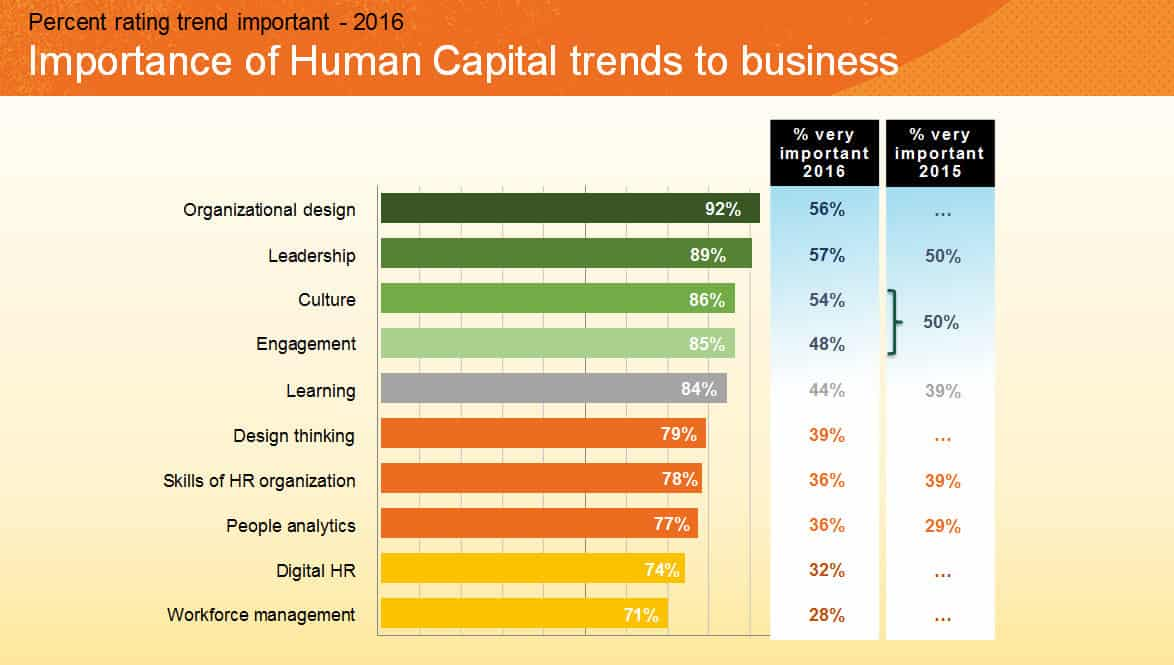 Importance of Human Capital trends to business